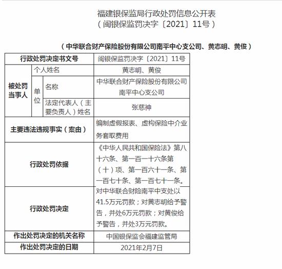 中华联合财险南平中支被罚41.5万:虚构保险中介业务套取费用
