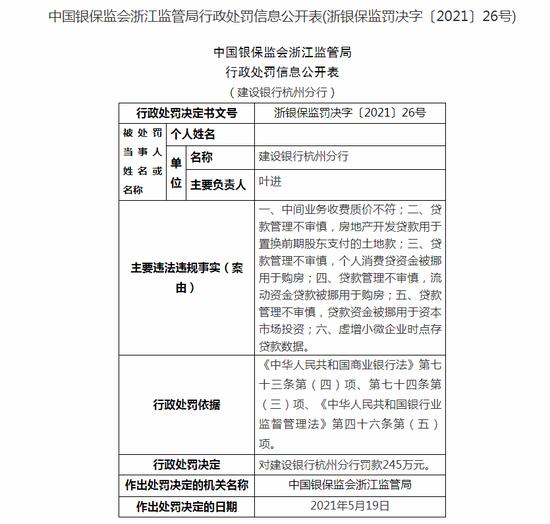 建设银行杭州分行被罚245万:中间业务收费质价不符