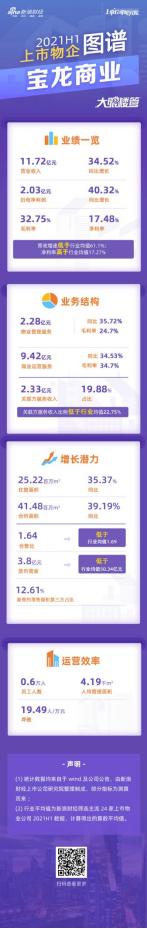 宝龙商业:上半年营收增速34.5% 低于行业均值