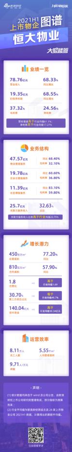 恒大物业:业绩增速与行业持平 关联方服务收入比例为32.6%