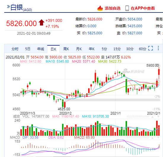 期市开盘:沪银跳空大涨逾7%