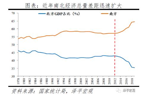 任泽平:南北差距根本上是市场化程度的差距