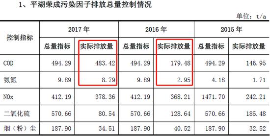"""荣成环保""""不环保"""":罚24万净利少1亿 IPO为解资金困?"""