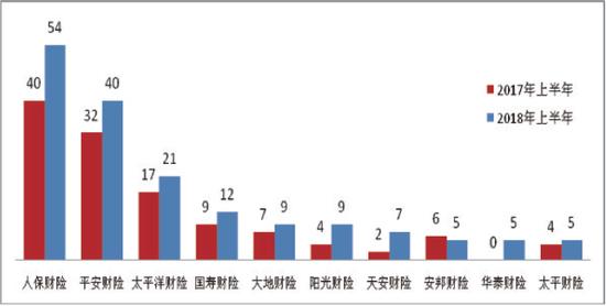 图三涉嫌违法违规投诉量前10位的财产保险公司(单位:件)