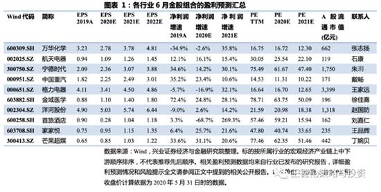 兴业证券:5月金股组合盈利3.48% 6月荐股名单出炉
