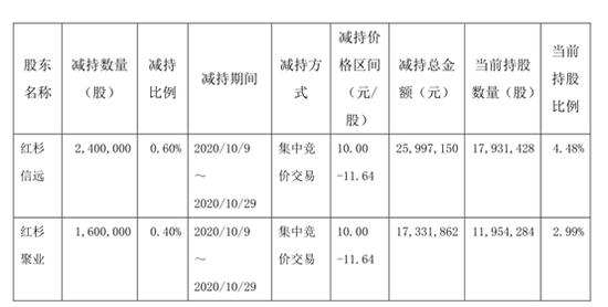 中曼石油前三季业绩大降821%股东减持忙 超6成限售股即将解禁
