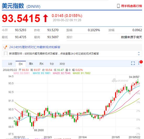 5月22日人民币中间价报6.3799 升53点