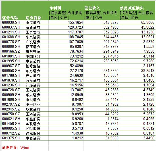 券商年报|中原证券三大业务收入逆势而降 净利暂垫底