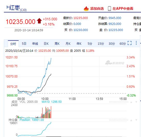 快讯:红枣主力合约早盘拉升涨逾3%