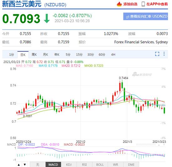 纽元兑美元下跌近1% 创12月以来最低