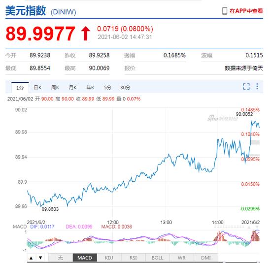 美元指数持续回升 在岸、离岸人民币走弱,双双跌破6.39关口
