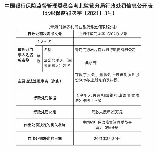 农发行黄冈市分行被罚20万:将贷款业务押品评估费转嫁给借款企业