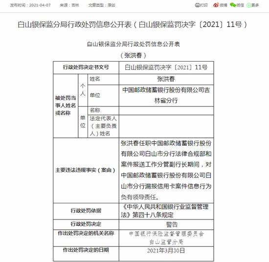 邮储银行白山市分行被罚30万元:未有效核查信用卡申请人信息