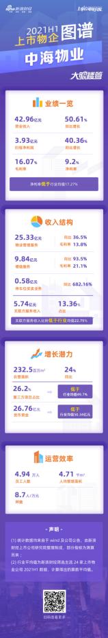 中海物业:第三方在管项目占比26.2% 净利率9.2%