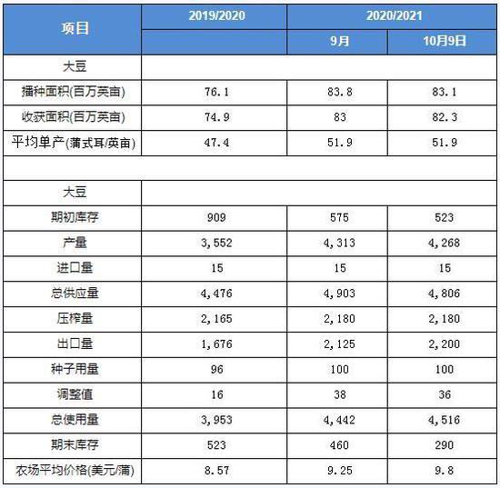 华联期货:油脂:基本面偏多 中期有望维持强势
