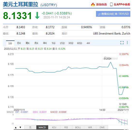土耳其监管机构放宽对土耳其银行的掉期限制 里拉短线拉升