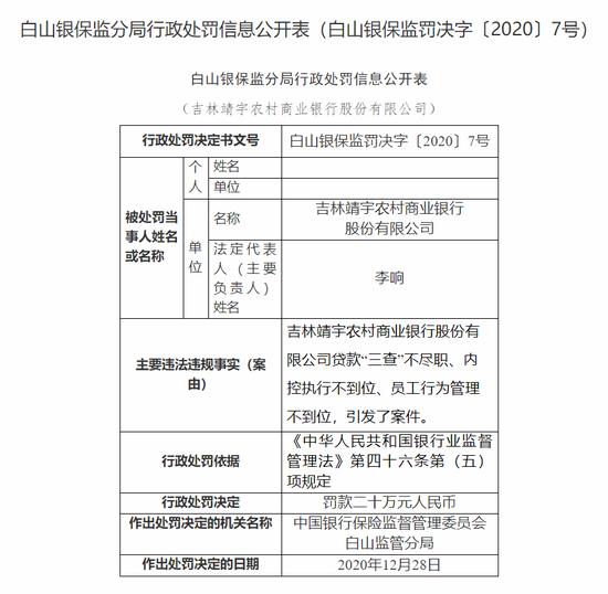 吉林靖宇农商行被罚20万:员工行为管理不到位