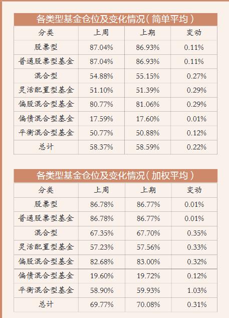 周报:市场震荡上行 基金仓位微降0.31个百分点