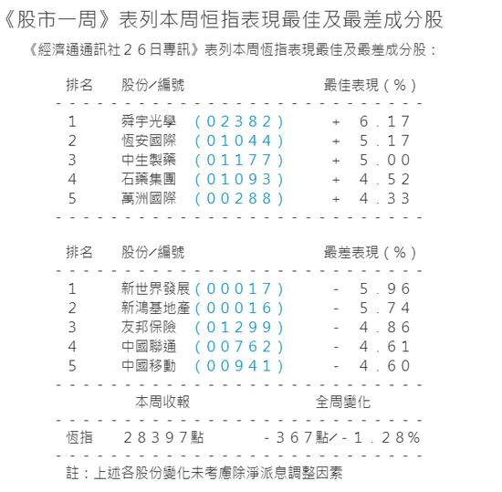 港股本周跌1.28%挫367点 舜宇光学大涨6%领涨蓝筹