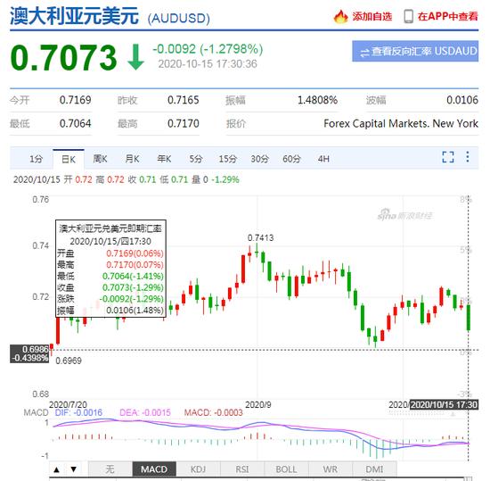 """澳洲联储主席""""鸽""""声嘹亮!澳元兑美元延续跌势 日内跌逾1.4%"""