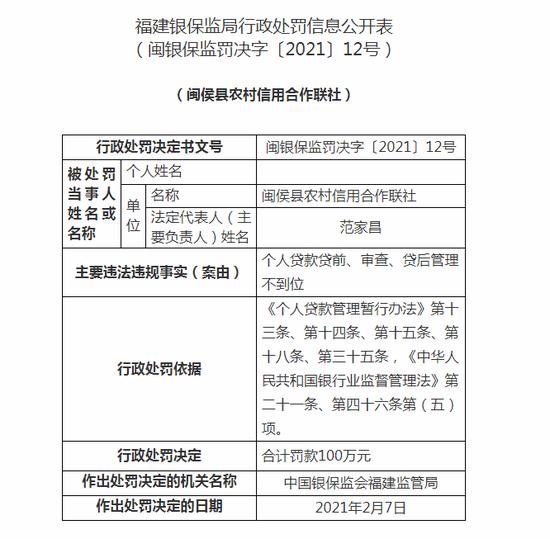 闽侯县农村信用合作联社被罚100万:个人贷款贷后管理不到位