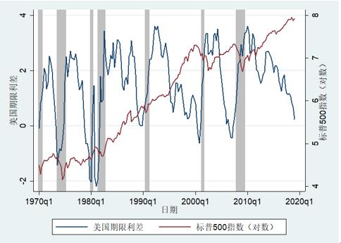 唐遥:美债收益率倒挂对中国经济和股市有何影响?