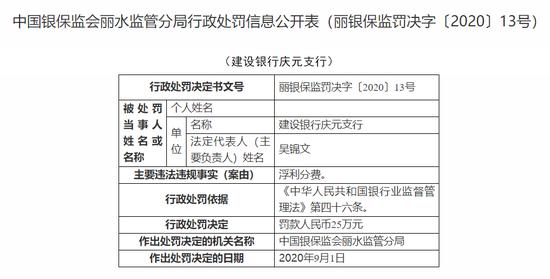 建设银行庆元支行被罚25万:浮利分费