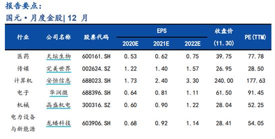 国元证券:11月金股组合盈利9.53% 12月荐股名单出炉