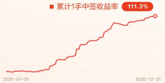 艾德证券期货:2021牛年港股IPO更牛?快手上市领衔重磅新股来袭