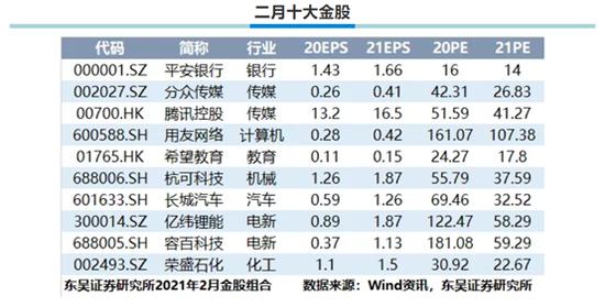 东吴证券:1月金股组合盈利7.07% 2月荐股名单出炉