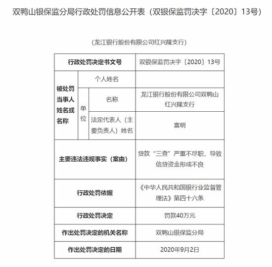 """龙江银行红兴隆支行被罚40万:贷款""""三查""""严重不尽职"""