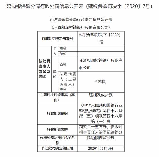 汪清和润村镇银行被罚25万:违规发放贷款