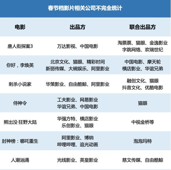 《【超越登陆注册】春节档卖出首张电影票!预售全面开启老牌新锐公司大混战》