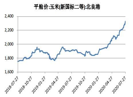 华安期货:涨价传导不畅 玉米后继乏力