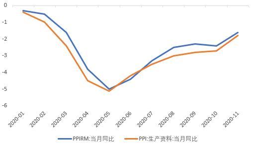 华安期货:经济复苏加快 PP供需矛盾缓解