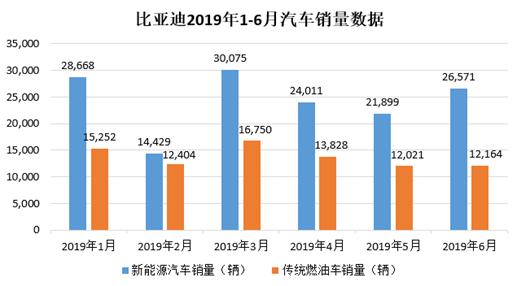 比亚迪半年报:上半年新增借款138亿 下半年业绩承压_网络赚钱途径