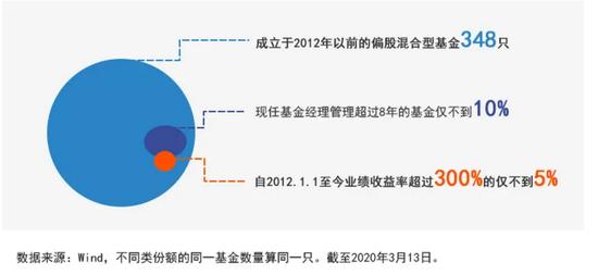股票投资总监出马 景顺长城新基金即将发行