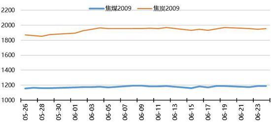 华安期货:供需矛盾缓和 双焦继续震荡