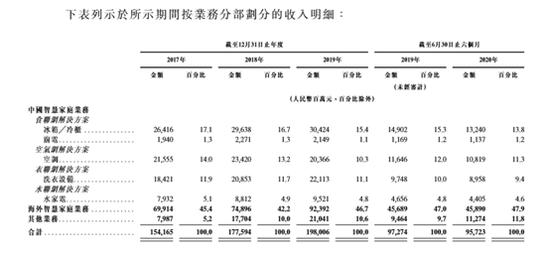 海尔智家赴港IPO:刚私有化海尔电器 疫情拖累收入利润双下滑