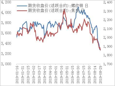 华安期货:焦炭期货投资策略