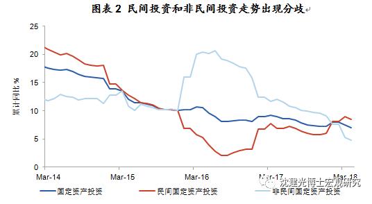 图表2 民间投资和非民间投资走势出现分歧