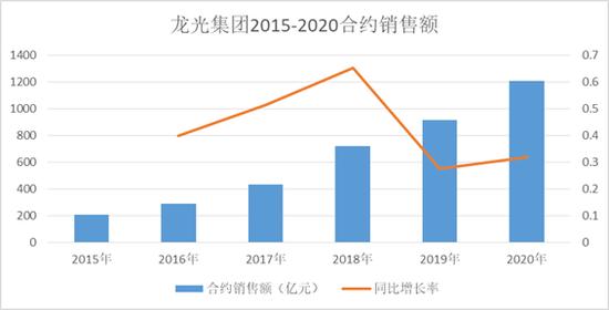 千亿上新|龙光集团增速下滑 加码城市更新寻增长点