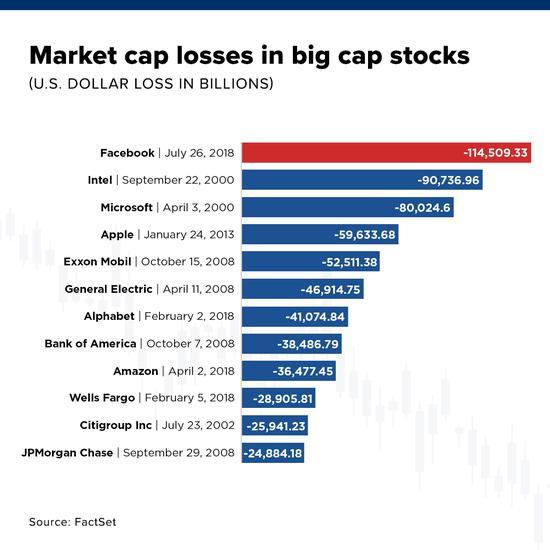 美股史上最大单日跌幅 Facebook市值跌超1000亿美元