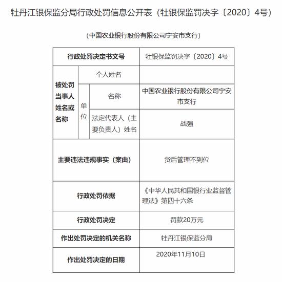 农业银行宁安市支行被罚20万:贷后管理不到位