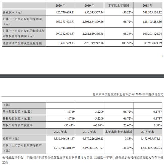北京文化:2020年净利润亏损7.67亿元 亏损较去年同期收窄
