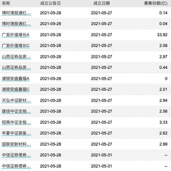 【基金交易日报】华夏、鹏华多只产品基金经理变更,长城新基金延长募集