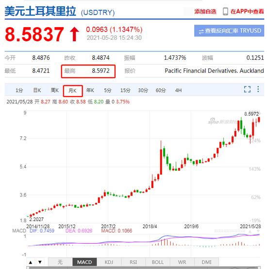 美元兑土耳其里拉刷新历史新高 日内涨超1%