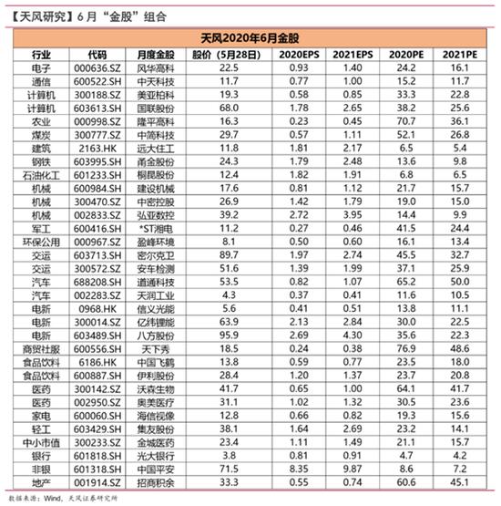 天风证券:5月金股组合盈利4.74% 6月荐股名单出炉