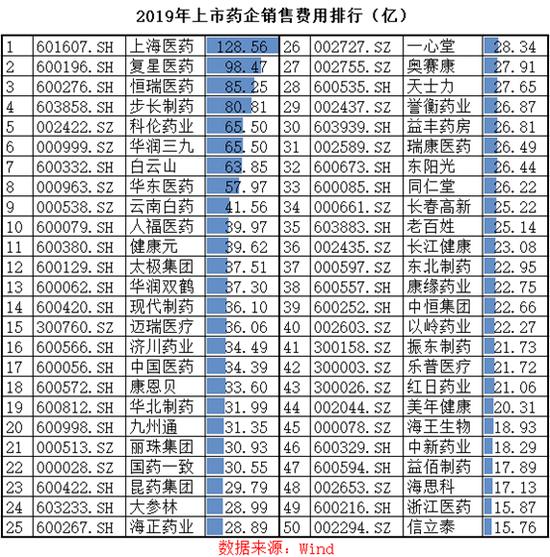药企销售费用年榜:上海医药破百亿 恒瑞医药仅第三