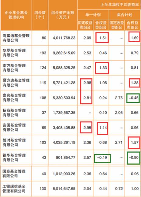 表:2018 年二季度企业年金基金投资管理情况;来源:人社部社会保险基金监管局;新浪基金整理